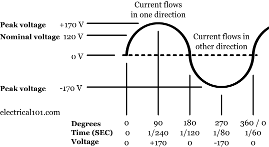 basic electricity electrical 101