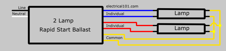 series ballast wiring electrical 101 when one lamp fails the other on that ballast will not light generally rapid start programmed start and dimmable ballasts are wired in series