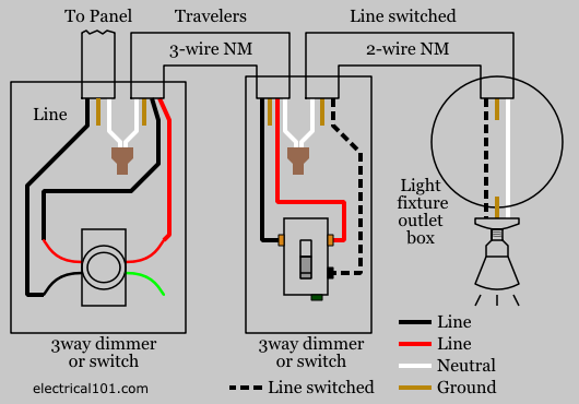3way dimmer wiring diagram nm cable dimmer switch wiring electrical 101 Basic Electrical Wiring Diagrams at panicattacktreatment.co