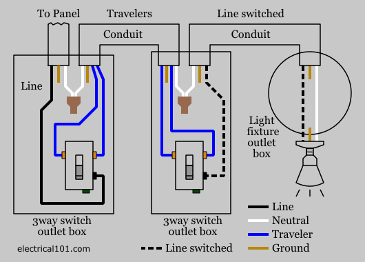3way switch wiring diagram conduit 3 way switch wiring electrical 101