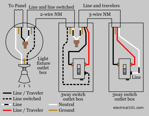 3-way Switch Wiring - Electrical 101 on combination switch outlet wiring diagram, 1 2 outlet by switch wiring diagram, combo switch wiring diagram, light switch wiring diagram, wall switch wiring diagram, 2 gang switch wiring diagram, toggle switch outlet wiring diagram, switch controlled outlet wiring diagram, single pole switch wiring diagram, receptle switch wiring diagram, lamp switch wiring diagram,