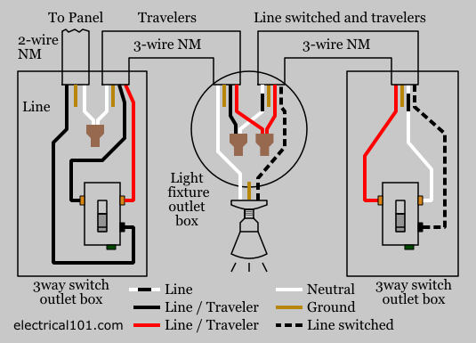 3-way Switch Wiring - Electrical 101 on 3 way switch electrical, volume control wiring diagram, 3 way switch wire, 3 way switch installation, 3 way switch cover, circuit breaker wiring diagram, easy 3 way switch diagram, 3 way switch schematic, 3 way switch with dimmer, four way switch diagram, 3 way switch help, three switches one light diagram, gfci wiring diagram, 3 way switch troubleshooting, two way switch diagram, 3 way switch lighting, 3 way light switch, 3 wire switch diagram, 3 way switch getting hot,