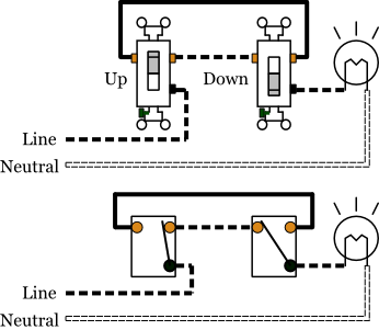 Wiring Diagram Of Staircase Lighting in addition Basic Single Pole Switch Wiring Diagram in addition How To Add Gfci To A Box With One Outlet Controlled By A Switch as well 484665 Can Master 3 Way Switch Control Multiple Switched Zones Lights Room likewise D2lyaW5nLXNjaGVtYXRpY3MtZm9yLWEtMy13YXktc3dpdGNo. on 3 way switch diagram multiple lights