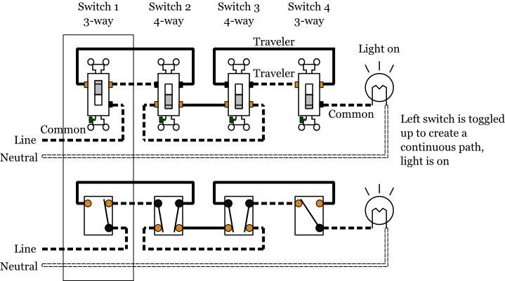 4-Way Switches - Electrical 101 on 4 way light switch operation, 1-way light switch wiring diagram, 4 wire switch diagram, 3 way switch diagram, 4 way motion sensor light switch, single light switch wiring diagram, brake light switch wiring diagram, 3 wire light switch wiring diagram, two way light switch diagram, 4 way light wire diagram, 3 pole light switch wiring diagram, standard light switch wiring diagram, four way switch diagram, 4-way circuit diagram,