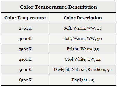 Color Temperature Description Table