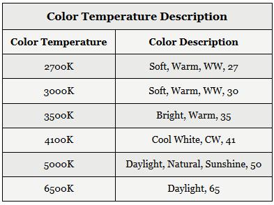 Color Temperature Electrical 101
