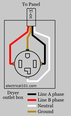Dryer Wire Diagram - Wiring Diagram A6 on wiring a dryer outlet, wiring a light switch and gfci outlet, wiring double outlet box, wiring a 110 outlet, dual wiring a receptacle outlet, wiring 240 vac outlet,