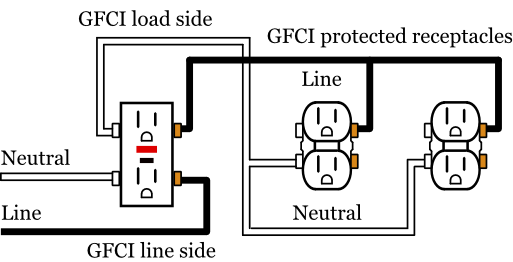 GFCI Load Wiring - Electrical 101 Basic Switch Wiring Diagram With Gfci on gfci with light switch wiring, gfci with wires, gfci switch wiring after, switch controlled gfci outlet diagram, switch and gfi outlet diagram, garbage disposal with switch wiring diagram, gfci switch outlet combo, ground fault outlet wiring diagram, gfci with switch installation,