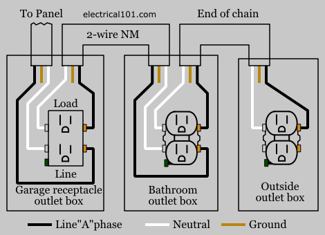 gfci load wiring electrical 101 rh electrical101 com wiring gfci receptacles that share one neutral wires wiring gfci receptacle diagram
