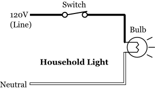 Alternating current (AC)  Diagram