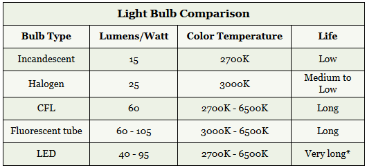 Light Bulb Comparison Table