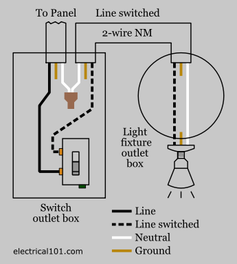 Light Switch Wiring Electrical 101. Conventional Light Switch Wiring Diagram. Wiring. Light Fixture With Switch And Outlet Wiring Diagram Power At At Scoala.co
