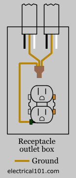 typical nm ground wire connections diagram for receptacles
