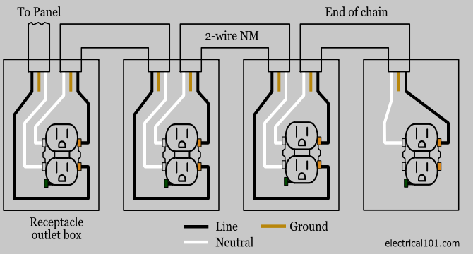 receptacle wiring diagram outlet wiring electrical 101 120 volt outlet wiring diagram at crackthecode.co