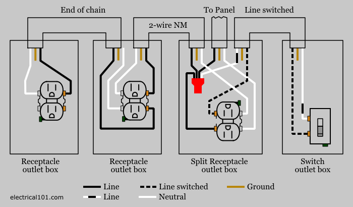 outlet wire diagram outlet image wiring diagram split recepticle wiring electrical 101 on outlet wire diagram