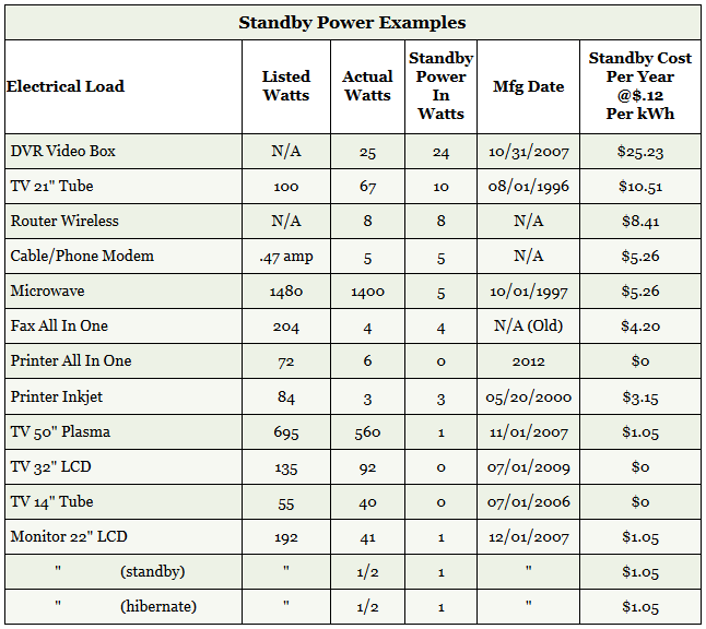 Standby Power Examples Table