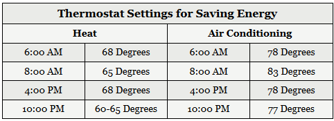 Thermostat Settings for Saving Energy Table