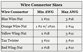 Wire Connector Sizes Table